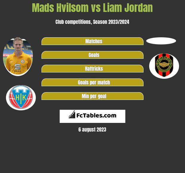 Mads Hvilsom vs Liam Jordan h2h player stats