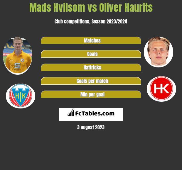 Mads Hvilsom vs Oliver Haurits h2h player stats