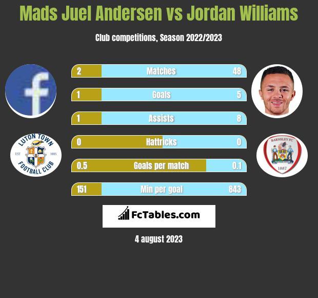 Mads Juel Andersen vs Jordan Williams infographic