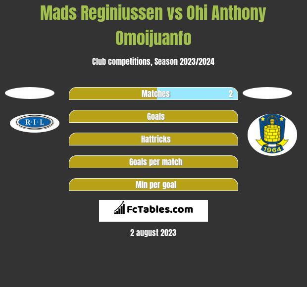 Mads Reginiussen vs Ohi Anthony Omoijuanfo h2h player stats