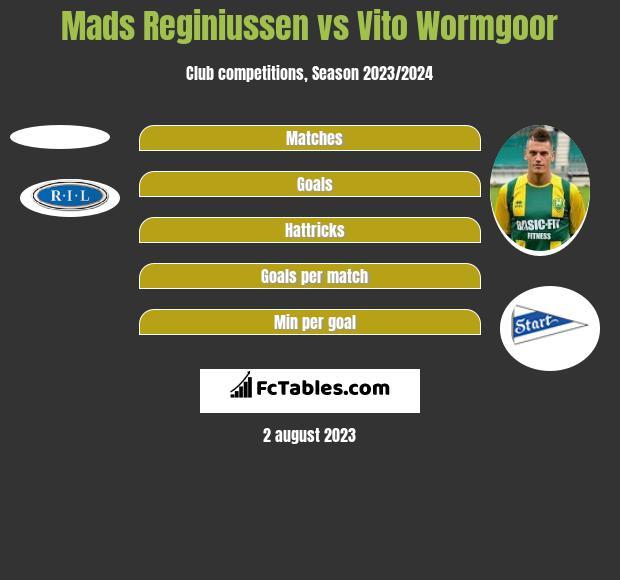Mads Reginiussen vs Vito Wormgoor h2h player stats
