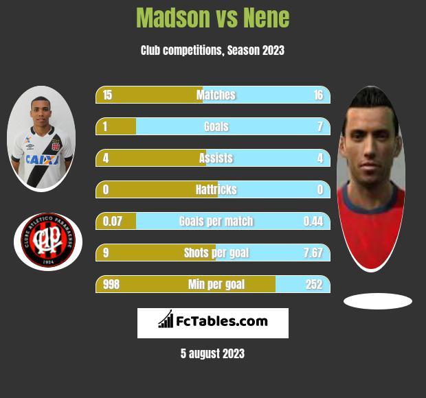 Madson vs Nene infographic