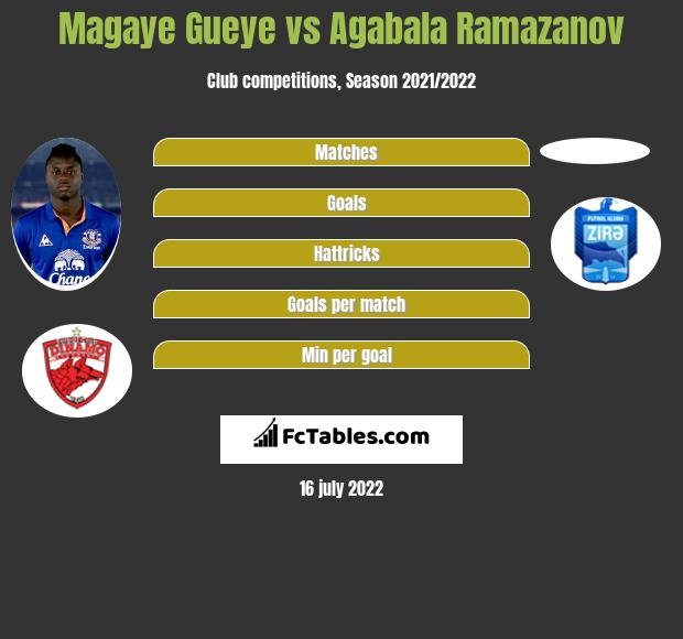 Magaye Gueye vs Agabala Ramazanov infographic