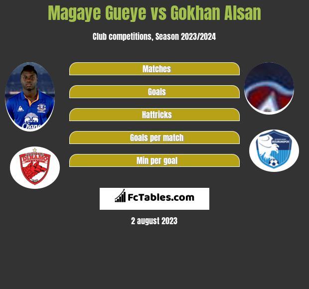 Magaye Gueye vs Gokhan Alsan h2h player stats