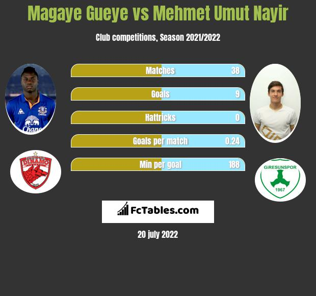 Magaye Gueye vs Mehmet Umut Nayir h2h player stats