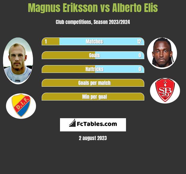 Magnus Eriksson vs Alberto Elis h2h player stats