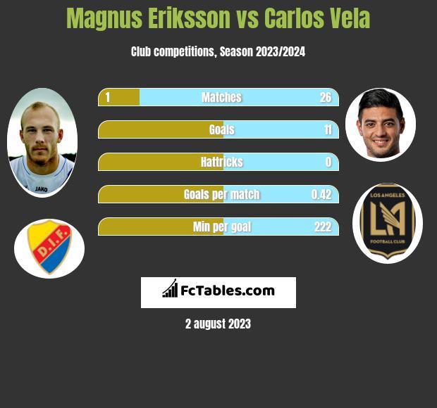 Magnus Eriksson vs Carlos Vela h2h player stats