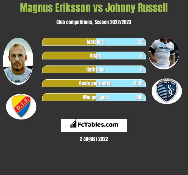 Magnus Eriksson vs Johnny Russell infographic