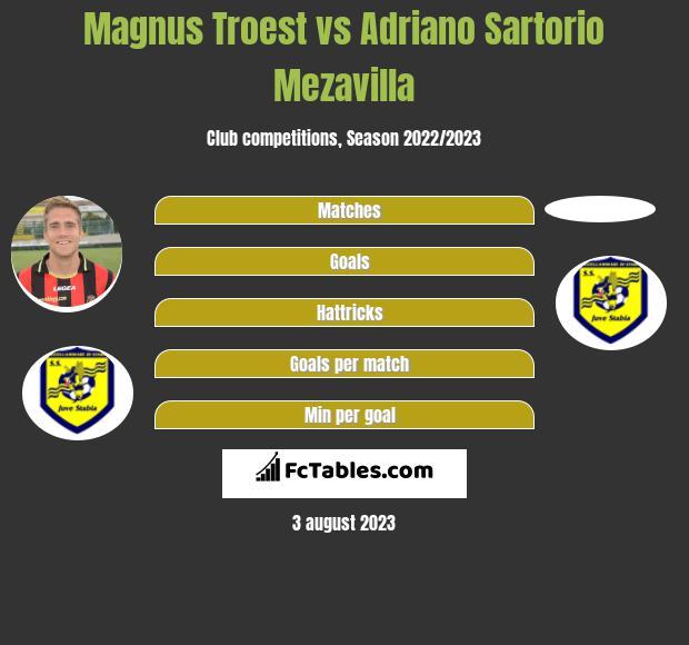 Magnus Troest vs Adriano Sartorio Mezavilla infographic
