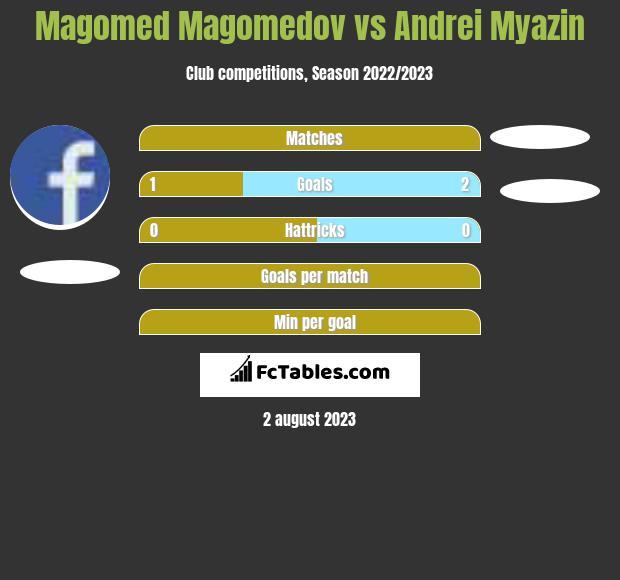 Magomed Magomedov vs Andrei Myazin h2h player stats