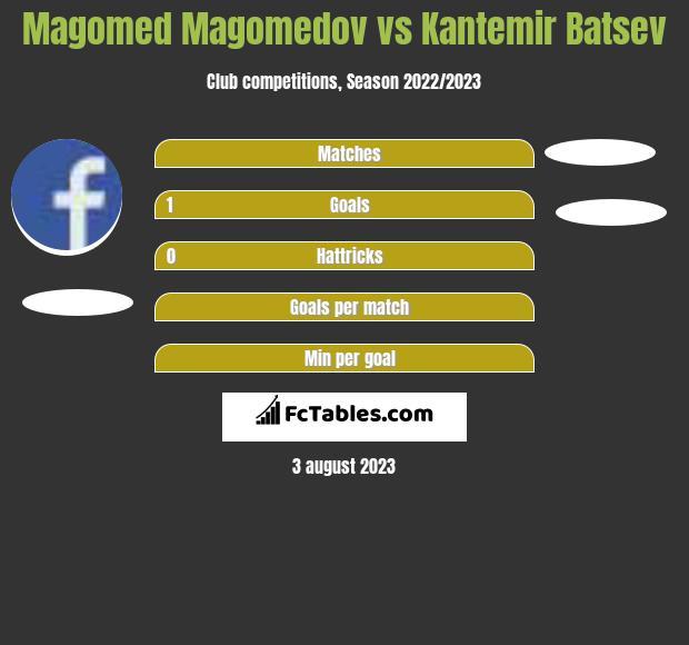 Magomed Magomedov vs Kantemir Batsev h2h player stats