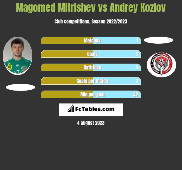 Magomed Mitrishev vs Andrey Kozlov h2h player stats