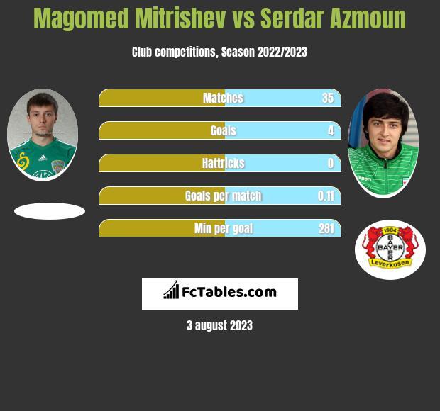 Magomed Mitrishev vs Serdar Azmoun h2h player stats