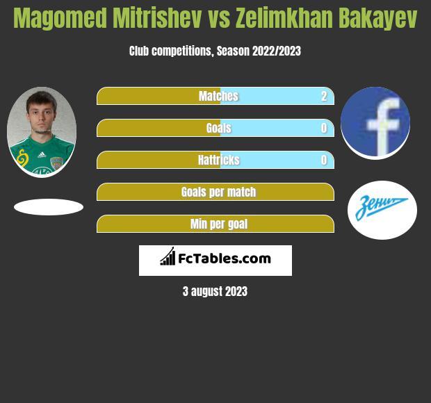 Magomed Mitrishev vs Zelimkhan Bakayev h2h player stats