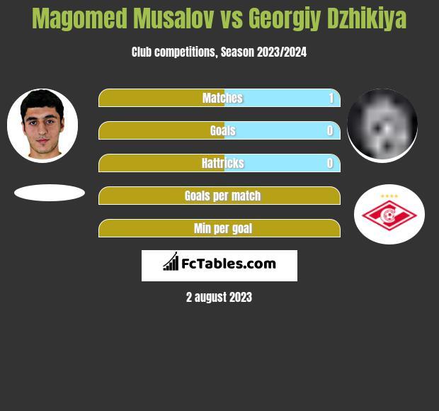 Magomed Musalov vs Georgiy Dzhikiya infographic