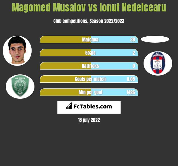 Magomed Musalov infographic statistics for FC Ufa
