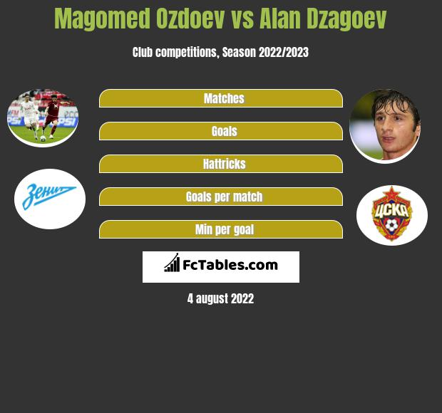 Magomed Ozdoev infographic statistics for CSKA Moscow
