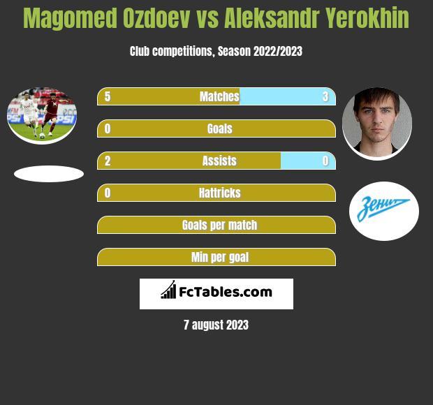 Magomed Ozdoev vs Aleksandr Yerokhin infographic