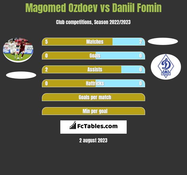 Magomed Ozdoev vs Daniil Fomin infographic