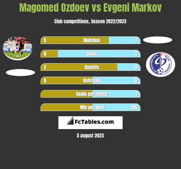 Magomed Ozdoev vs Evgeni Markov infographic