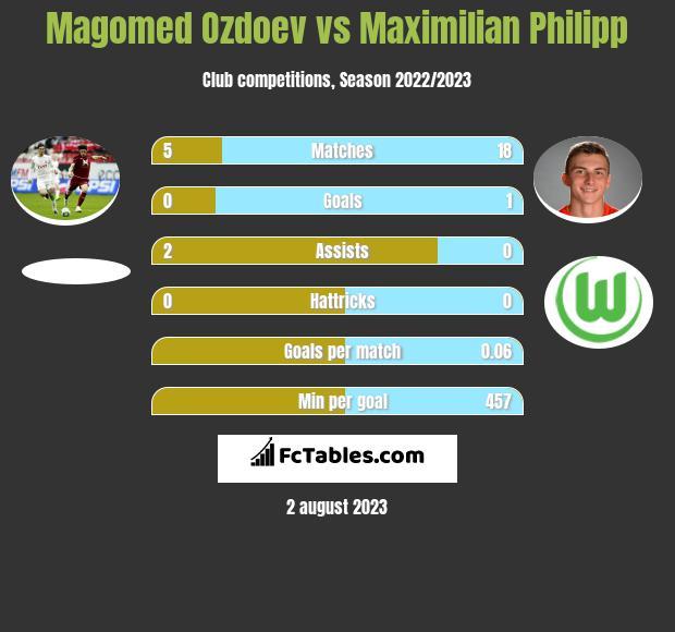 Magomed Ozdoev vs Maximilian Philipp infographic