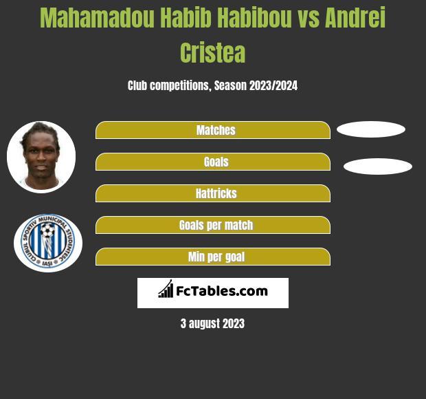 Mahamadou Habib Habibou vs Andrei Cristea infographic