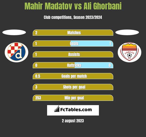 Mahir Madatov vs Ali Ghorbani h2h player stats