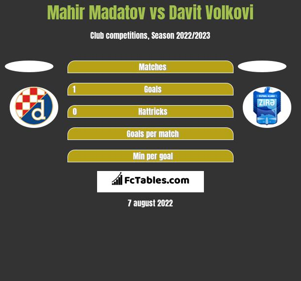 Mahir Madatov vs Davit Volkovi h2h player stats