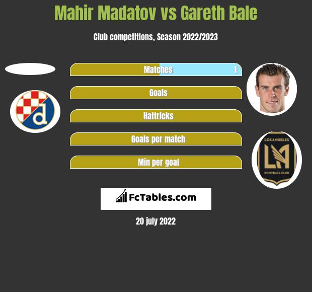 Mahir Madatov vs Gareth Bale h2h player stats
