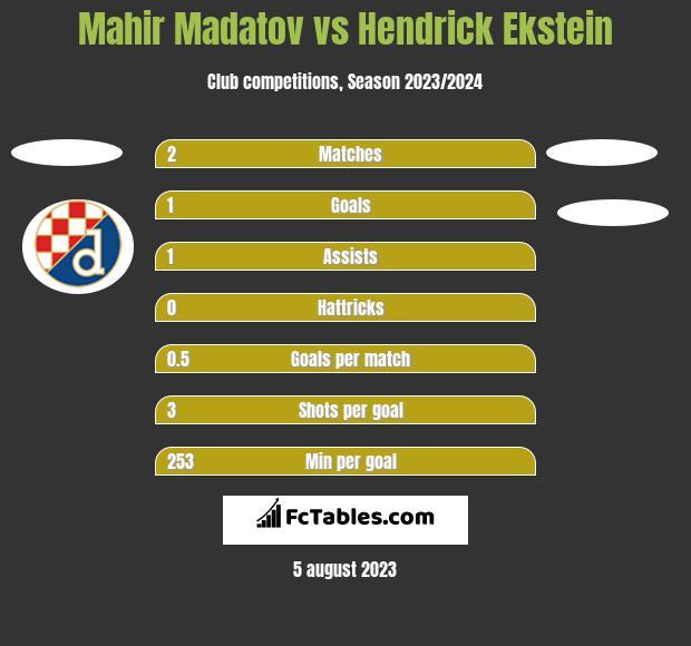 Mahir Madatov vs Hendrick Ekstein h2h player stats