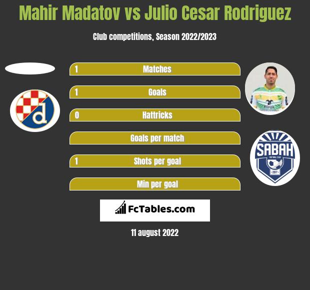 Mahir Madatov vs Julio Cesar Rodriguez h2h player stats