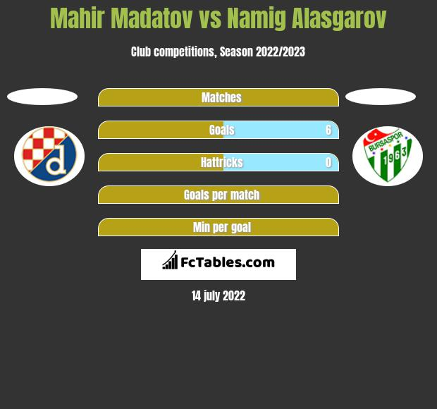 Mahir Madatov vs Namig Alasgarov h2h player stats