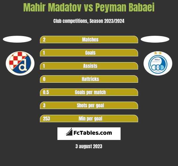 Mahir Madatov vs Peyman Babaei h2h player stats