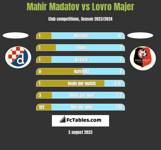Mahir Madatov vs Lovro Majer h2h player stats