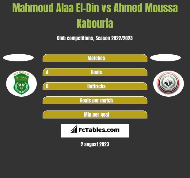 Mahmoud Alaa El-Din vs Ahmed Moussa Kabouria h2h player stats