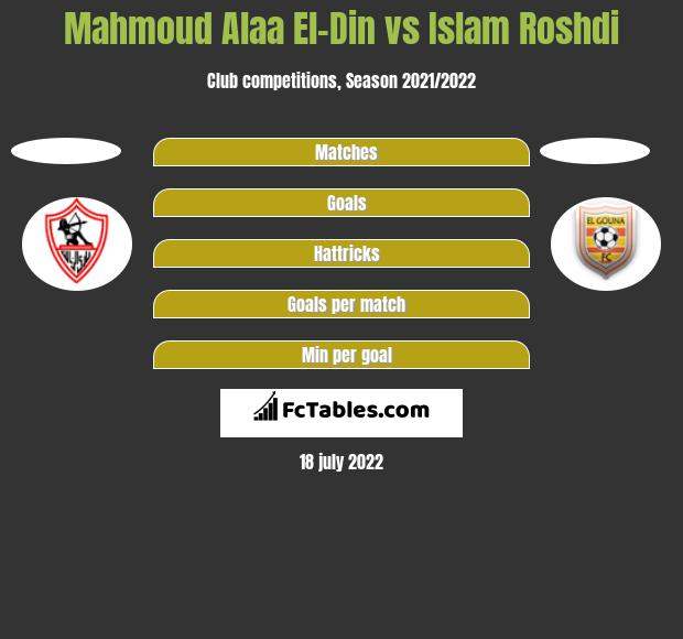 Mahmoud Alaa El-Din vs Islam Roshdi h2h player stats