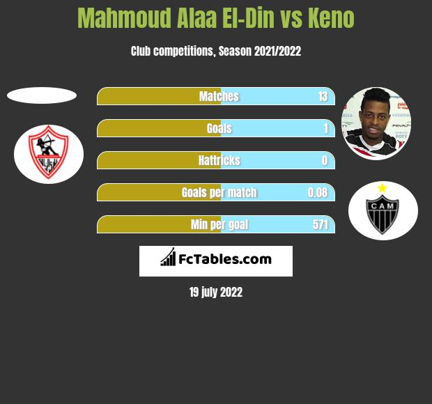 Mahmoud Alaa El-Din vs Keno h2h player stats