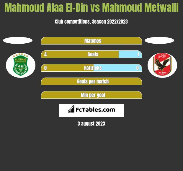 Mahmoud Alaa El-Din vs Mahmoud Metwalli h2h player stats