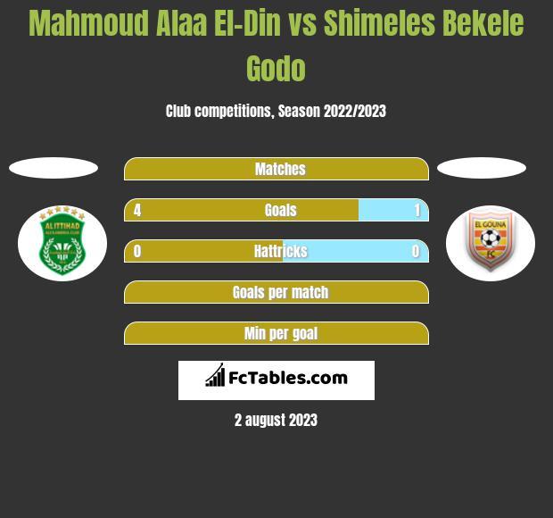 Mahmoud Alaa El-Din vs Shimeles Bekele Godo h2h player stats