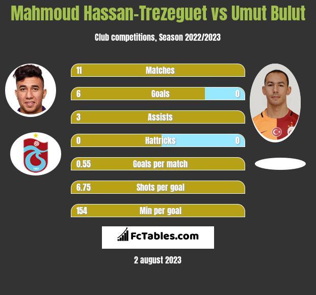 Mahmoud Hassan-Trezeguet vs Umut Bulut h2h player stats