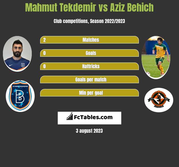 Mahmut Tekdemir vs Aziz Behich infographic
