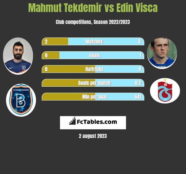 Mahmut Tekdemir vs Edin Visca infographic