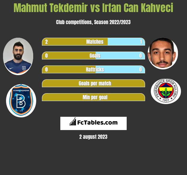 Mahmut Tekdemir vs Irfan Can Kahveci infographic