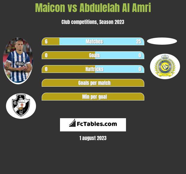 Maicon vs Abdulelah Al Amri infographic