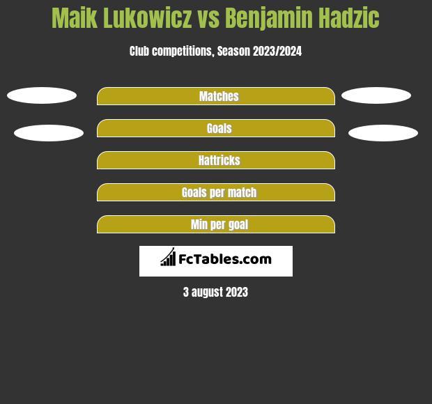 Maik Lukowicz vs Benjamin Hadzic h2h player stats