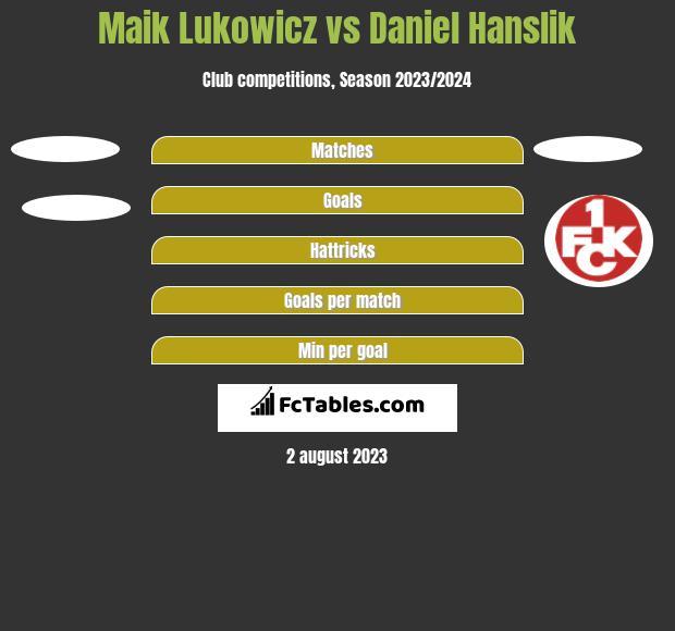 Maik Lukowicz vs Daniel Hanslik h2h player stats