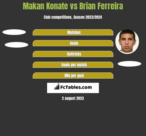 Makan Konate vs Brian Ferreira h2h player stats