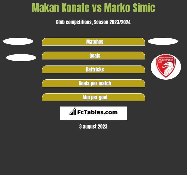 Makan Konate vs Marko Simić h2h player stats