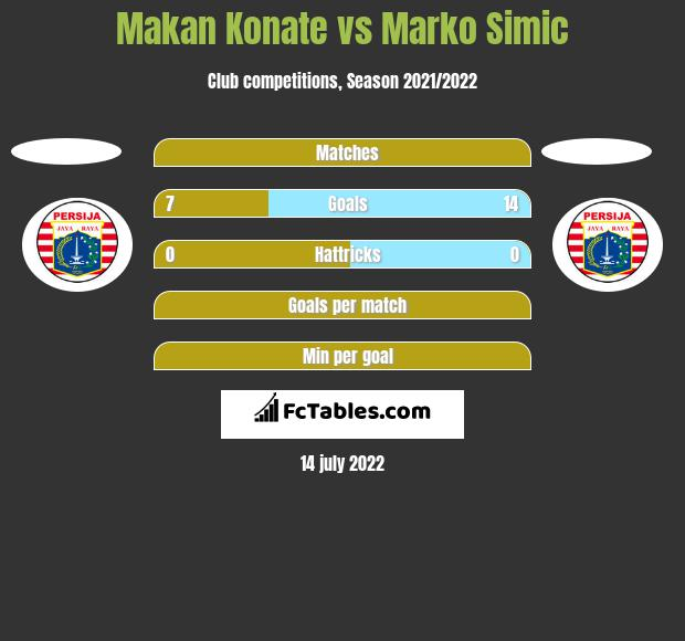 Makan Konate vs Marko Simic h2h player stats