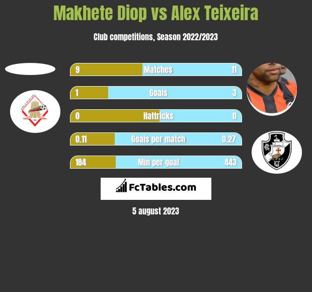 Makhete Diop vs Alex Teixeira h2h player stats